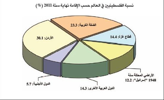 أين هم الفلسطينيون الآن وكم عددهم تقريباً؟