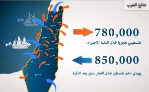 اليهود الذين دخلوا فلسطين خلال 10 سنين يساوي عدد الفلسطينيين الذين طردوا من ديارهم عام 1948
