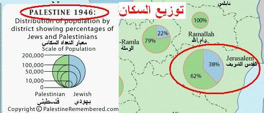 توزيع سكان محافظة القدس عام 1946: 62% فلسطينيون، 38% يهود