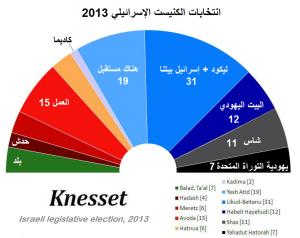 انتخابات الكنيست الإسرائيلي 2013