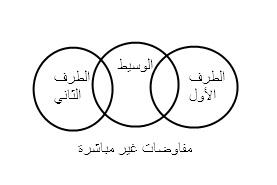 مفاوضات بين الفلسطينيين و الجانب الإسرائيلي تحدث عن طريق طرف ثالث مصري أو أردني أو أمريكي أو غيره