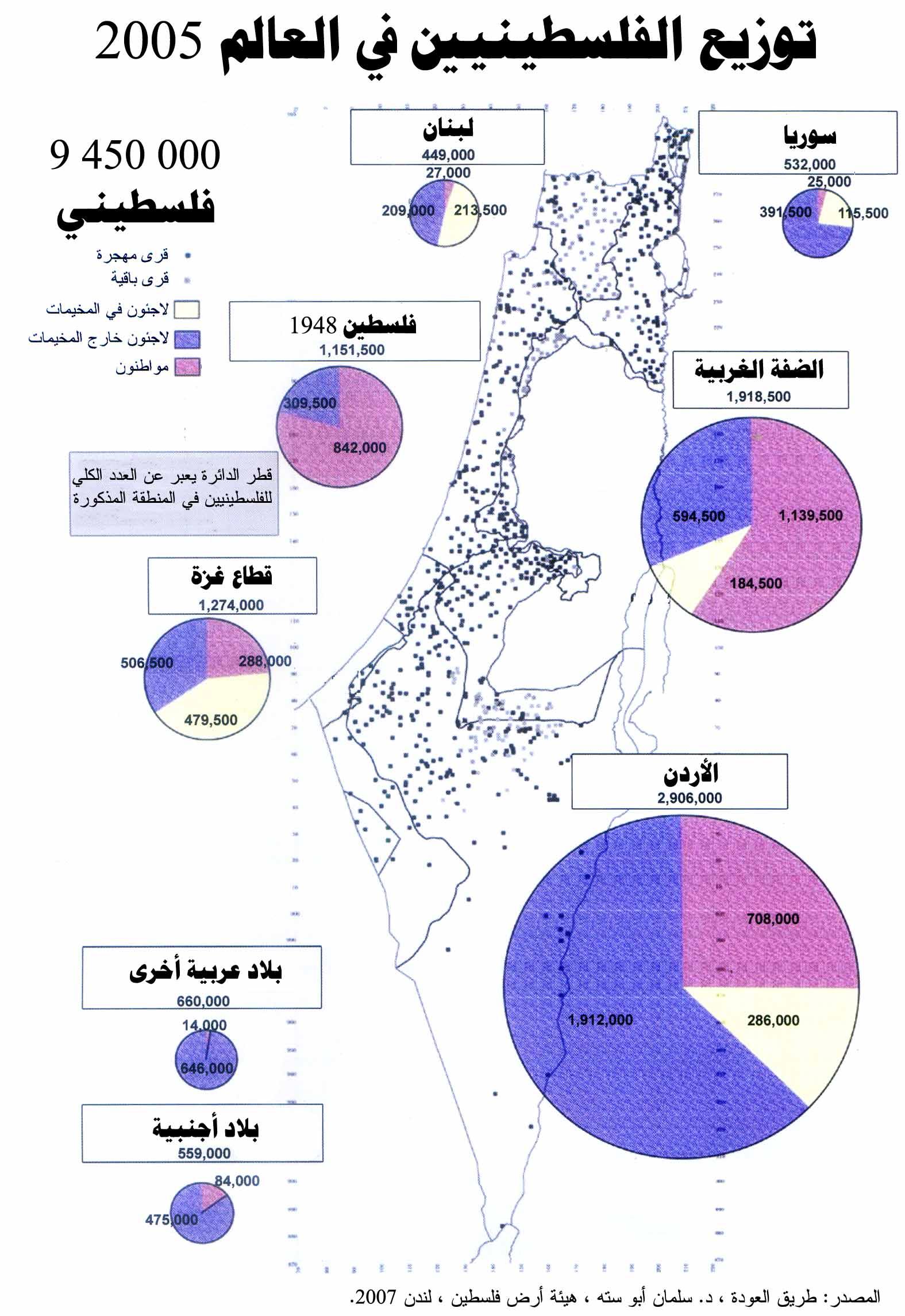 الفلسطينون حول العالم - إحصائية 2005