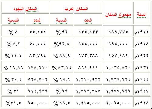 نسبة سكان فلسطين 1914 - 1948