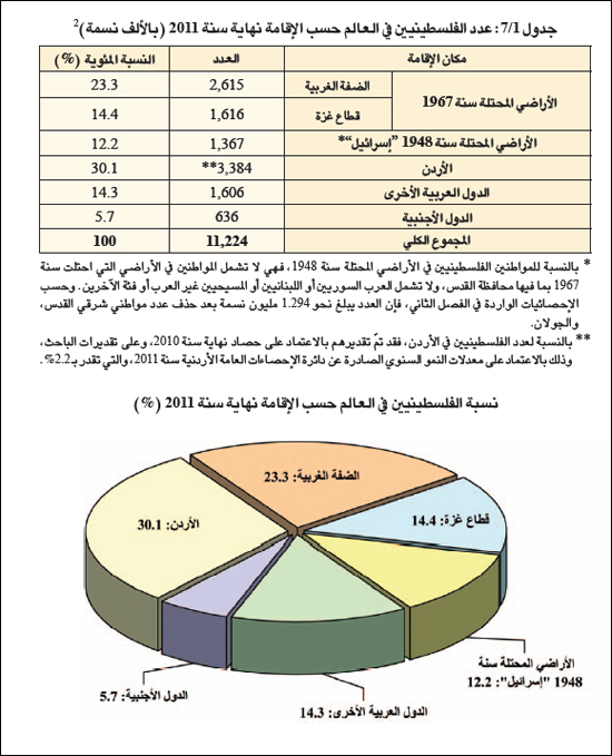 الفلسطينيون حول العالم - تقديرات 2011