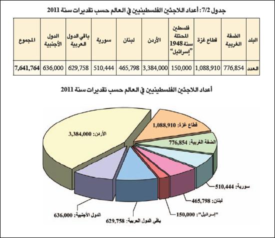 اللاجؤون الفلسطينيون - 2011