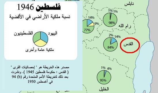 ملكية الأراضي في محافظة القدس 1946: 84% فلسطينيون، 14% يهود