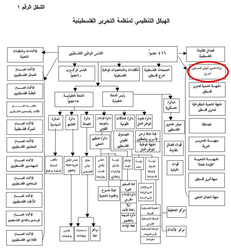 فتح إحدى فصائل منظمة التحرير