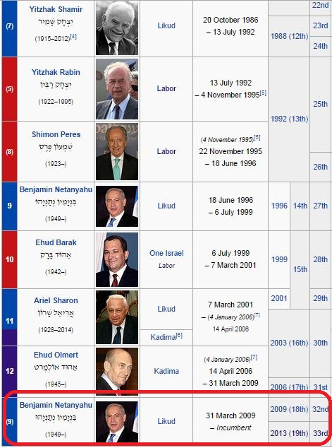 رؤساء الوزراء لدولة الاحتلال - يرأس الحكومة حالياً نتنياهو 2015